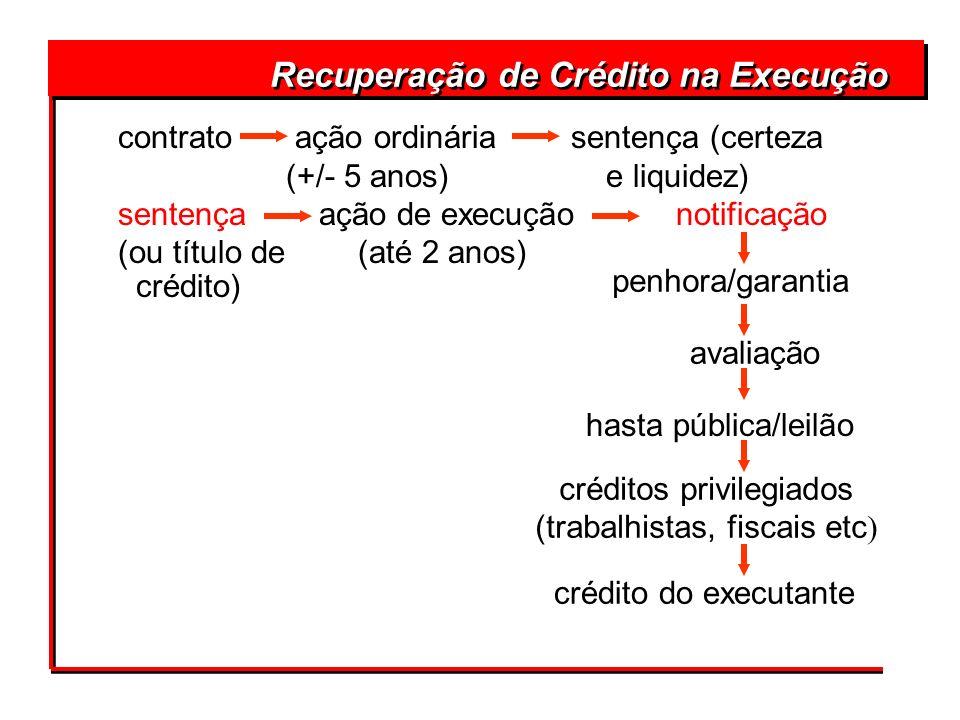 Recuperação de Crédito na Execução