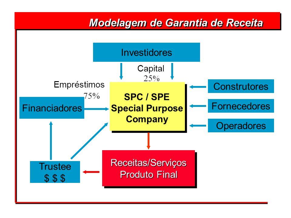 Modelagem de Garantia de Receita