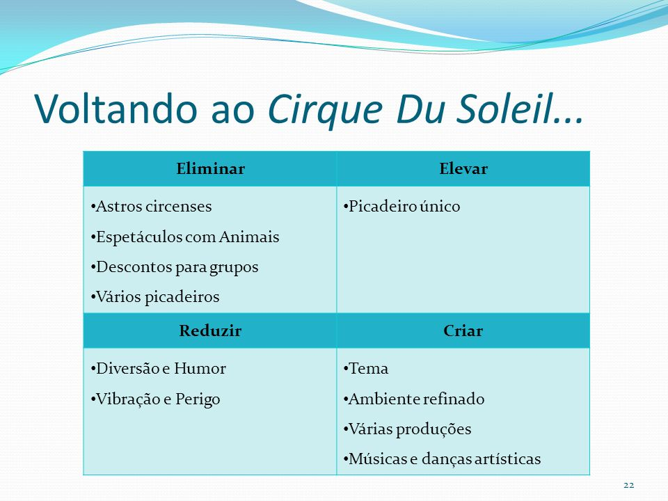 Voltando ao Cirque Du Soleil...
