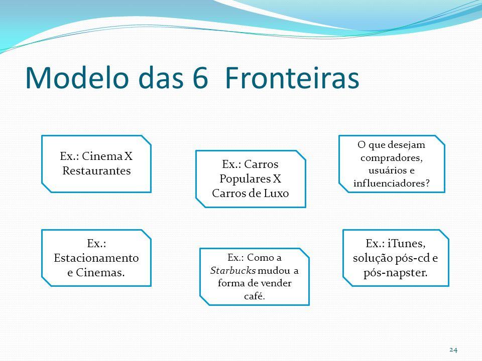 Modelo das 6 Fronteiras Ex.: Cinema X Restaurantes