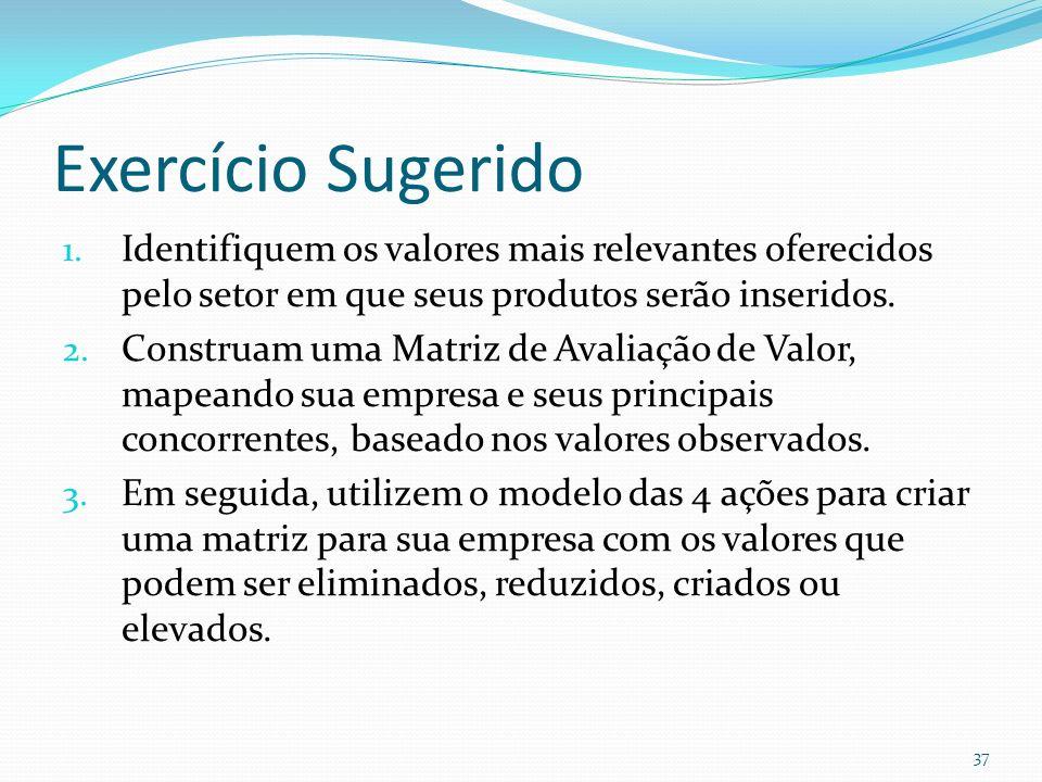 Exercício Sugerido Identifiquem os valores mais relevantes oferecidos pelo setor em que seus produtos serão inseridos.