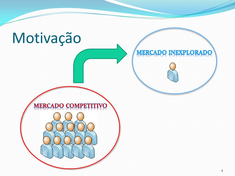 Motivação Mercado Inexplorado Mercado Competitivo