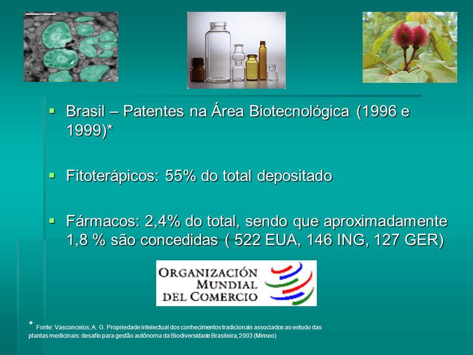 Brasil – Patentes na Área Biotecnológica (1996 e 1999)*