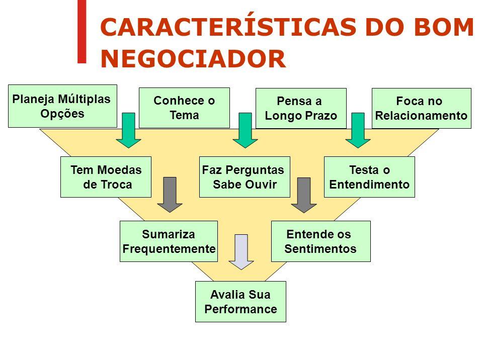 CARACTERÍSTICAS DO BOM NEGOCIADOR