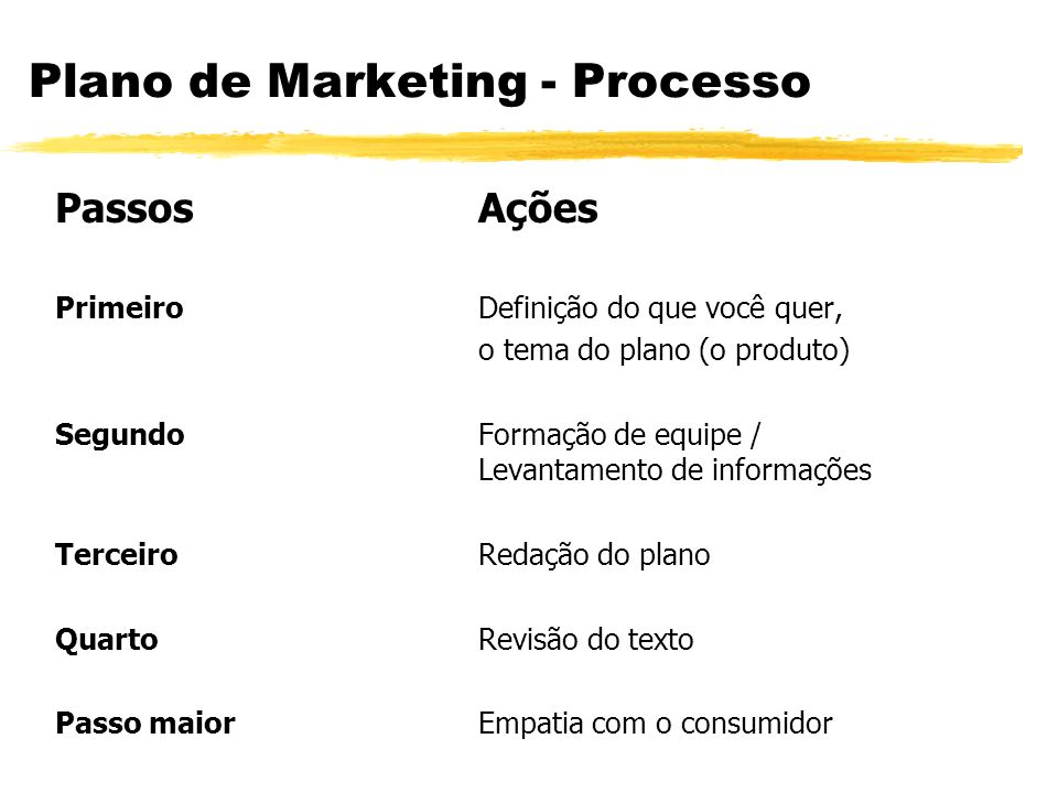 Plano de Marketing - Processo