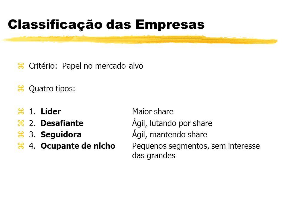 Classificação das Empresas