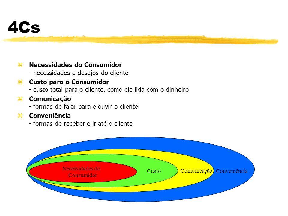 4Cs Necessidades do Consumidor - necessidades e desejos do cliente