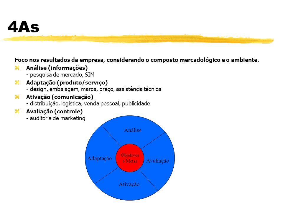 4As Foco nos resultados da empresa, considerando o composto mercadológico e o ambiente. Análise (informações) - pesquisa de mercado, SIM.