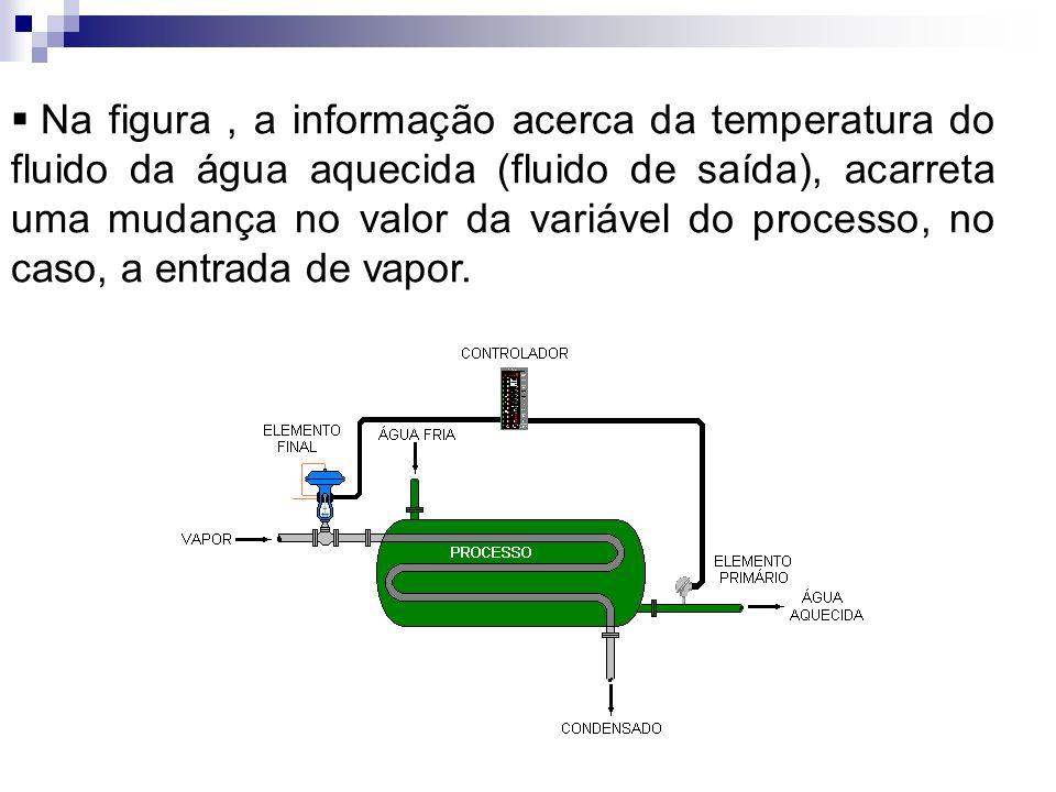 Na figura , a informação acerca da temperatura do fluido da água aquecida (fluido de saída), acarreta uma mudança no valor da variável do processo, no caso, a entrada de vapor.