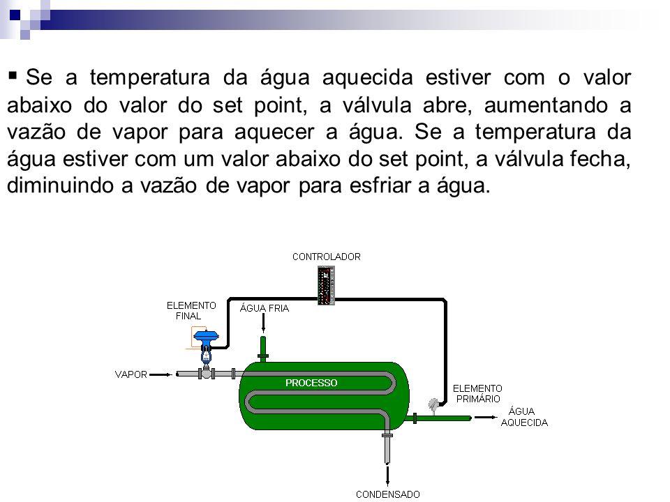 Se a temperatura da água aquecida estiver com o valor abaixo do valor do set point, a válvula abre, aumentando a vazão de vapor para aquecer a água.