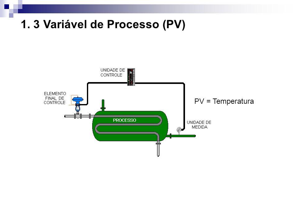 1. 3 Variável de Processo (PV)