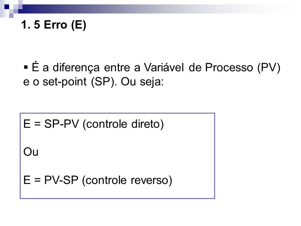 1. 5 Erro (E)É a diferença entre a Variável de Processo (PV) e o set-point (SP). Ou seja: E = SP-PV (controle direto)