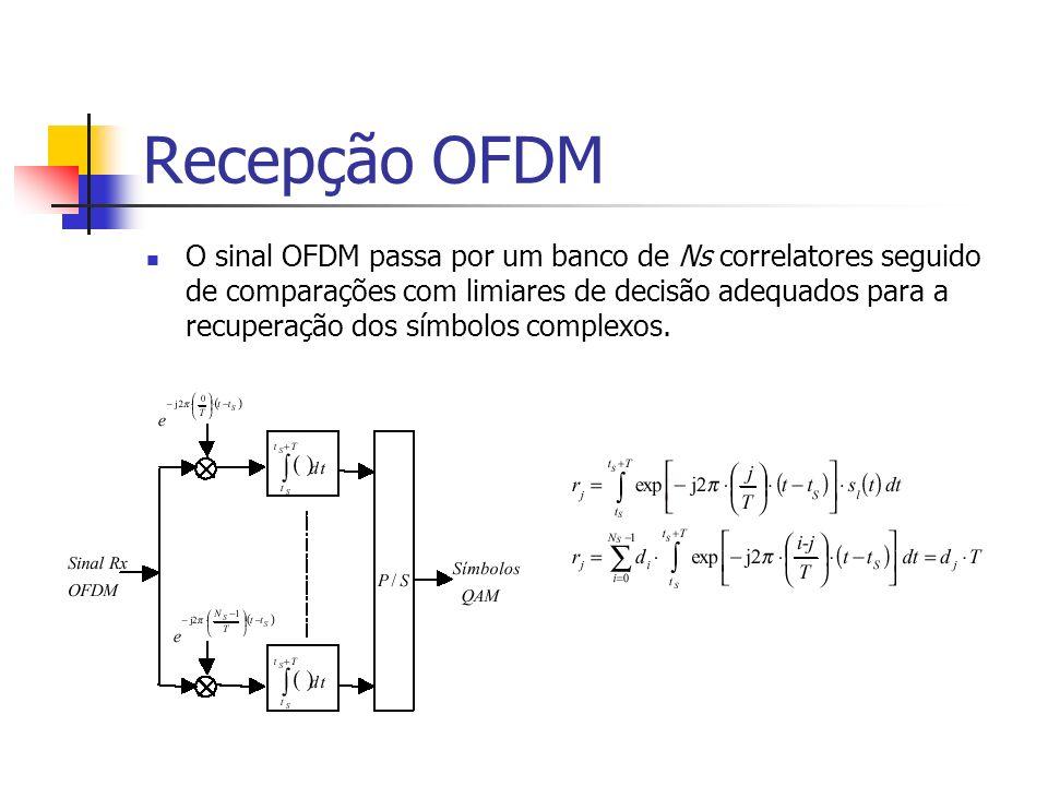 Recepção OFDM