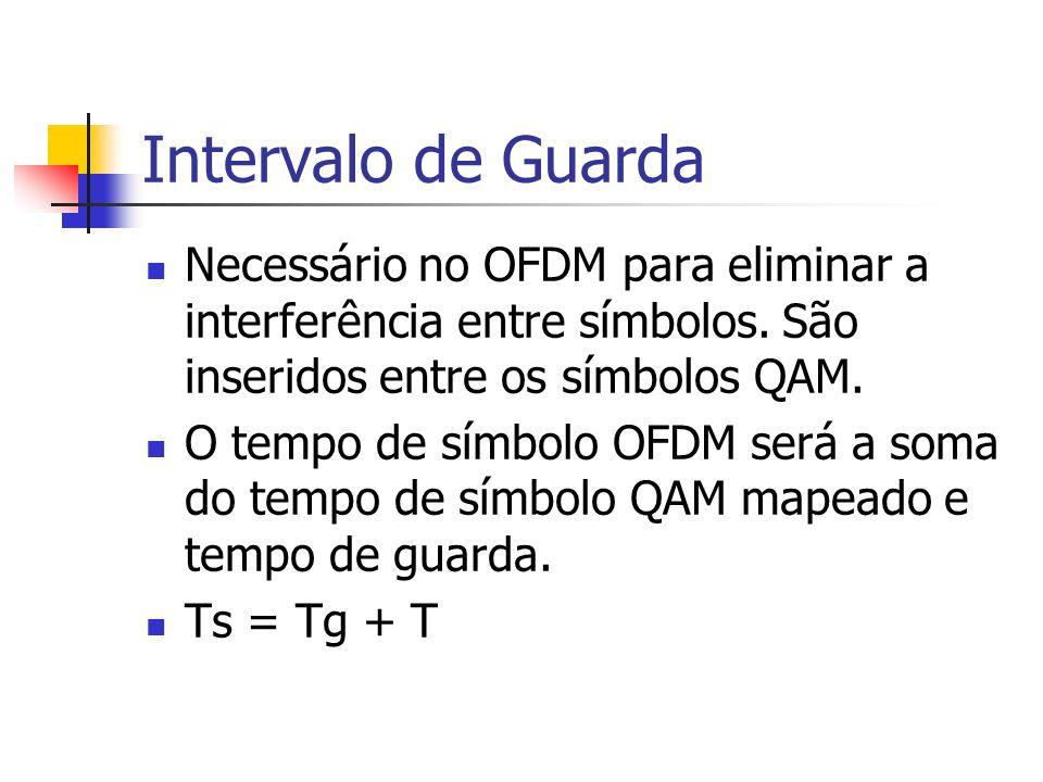 Intervalo de Guarda Necessário no OFDM para eliminar a interferência entre símbolos. São inseridos entre os símbolos QAM.