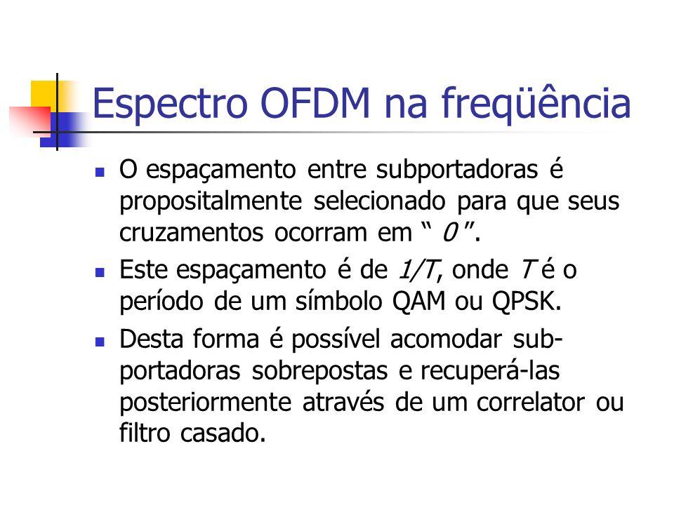 Espectro OFDM na freqüência
