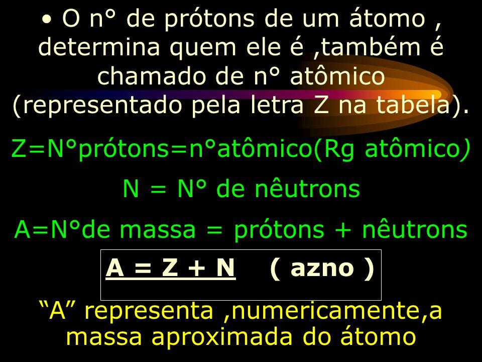 Z=N°prótons=n°atômico(Rg atômico) N = N° de nêutrons