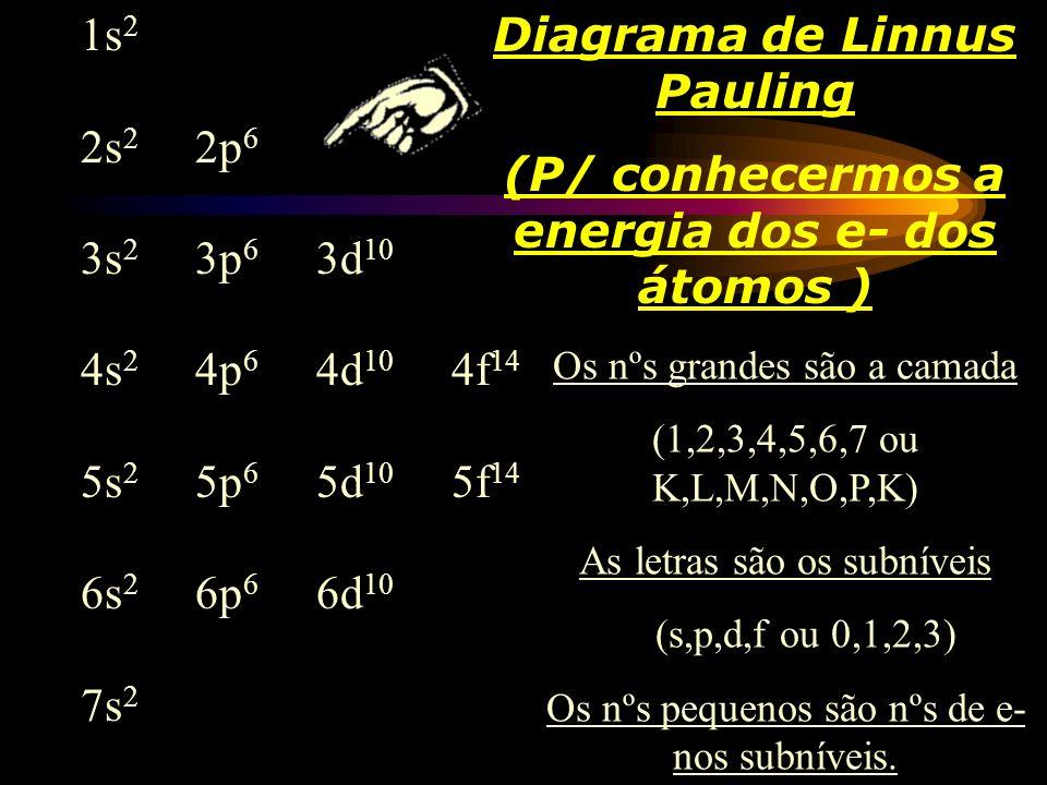 Diagrama de Linnus Pauling