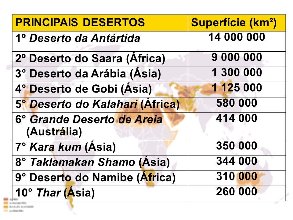 PRINCIPAIS DESERTOSSuperfície (km²) 1º Deserto da Antártida. 14 000 000. 2º Deserto do Saara (África)