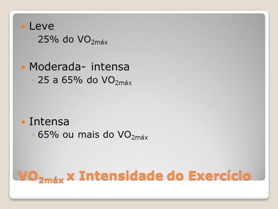 VO2máx x Intensidade do Exercício