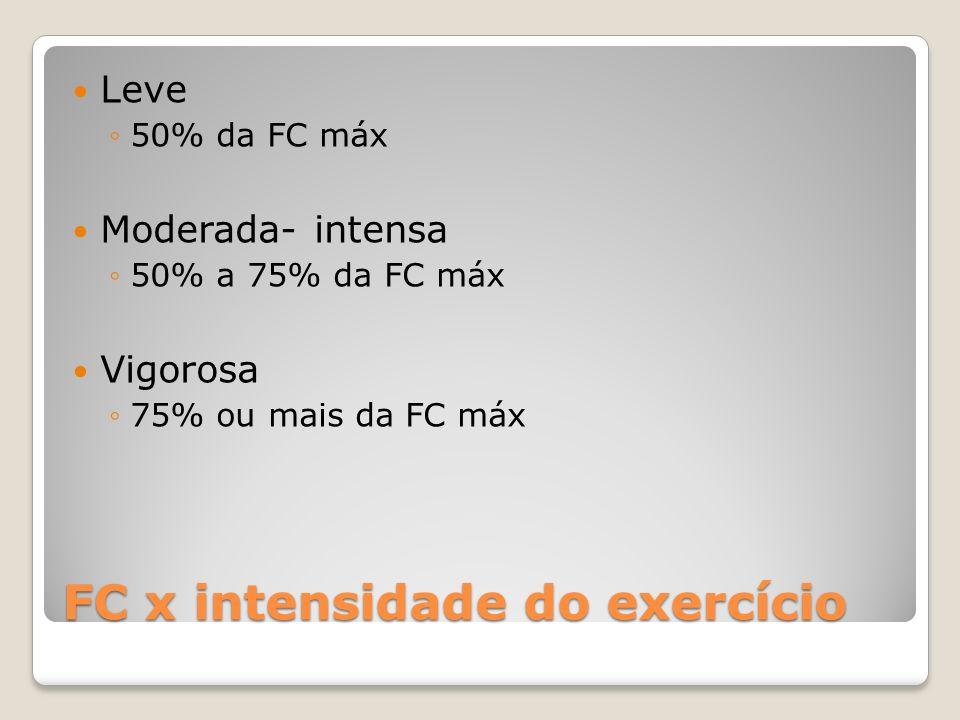 FC x intensidade do exercício