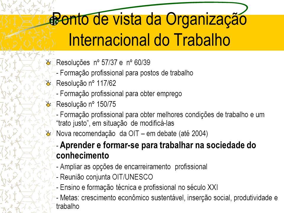 Ponto de vista da Organização Internacional do Trabalho