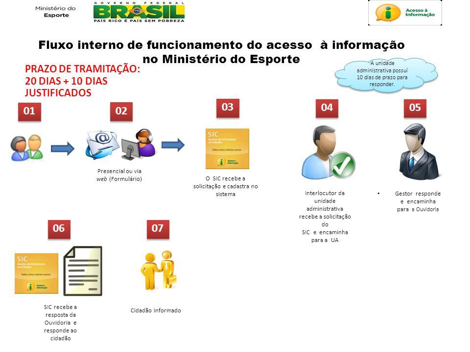 Fluxo interno de funcionamento do acesso à informação no Ministério do Esporte