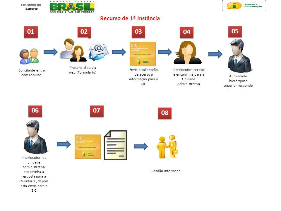 Recurso de 1ª Instância 01. 02. 03. 04. 05. Presencial ou via web (Formulário) Solicitante entra com recurso.