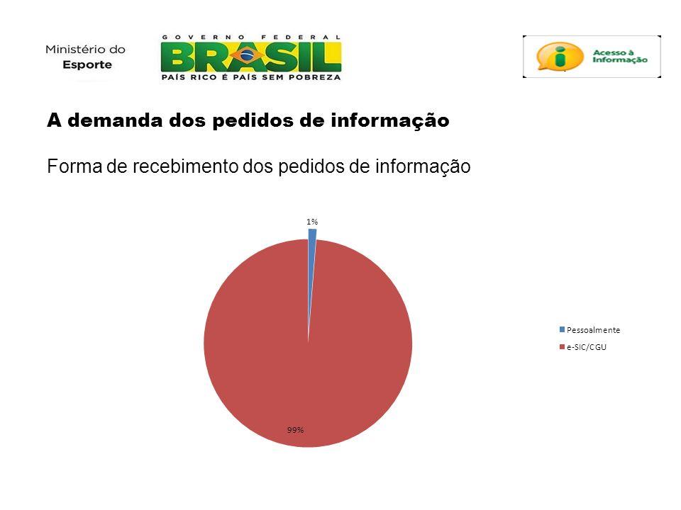 A demanda dos pedidos de informação