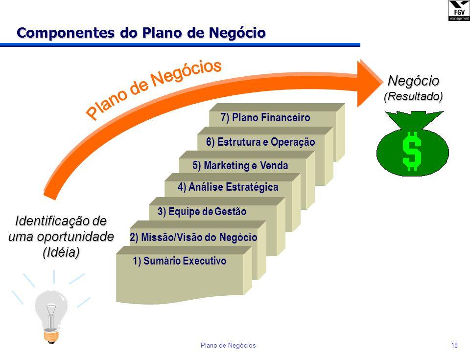 Componentes do Plano de Negócio