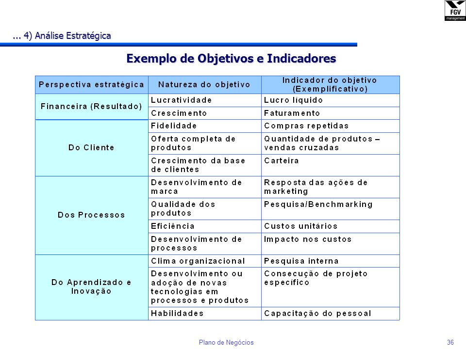 Exemplo de Objetivos e Indicadores
