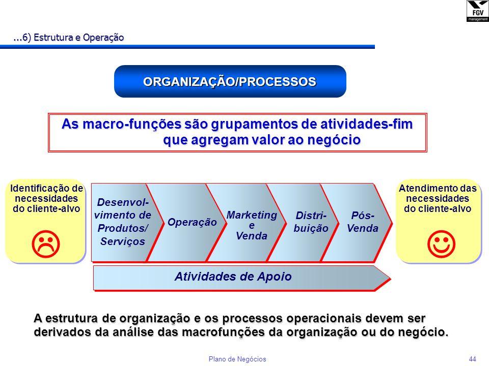 ORGANIZAÇÃO/PROCESSOS Identificação de necessidades
