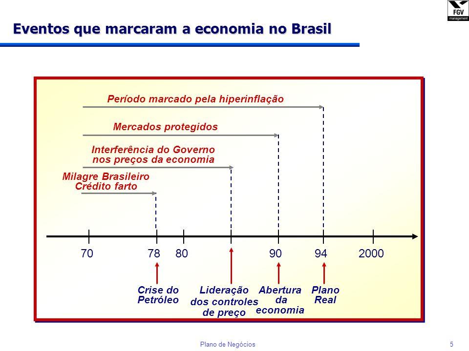 Eventos que marcaram a economia no Brasil