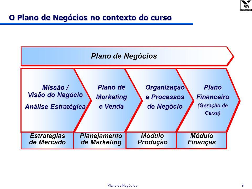 O Plano de Negócios no contexto do curso