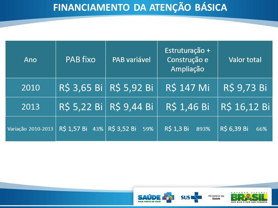 FINANCIAMENTO DA ATENÇÃO BÁSICA