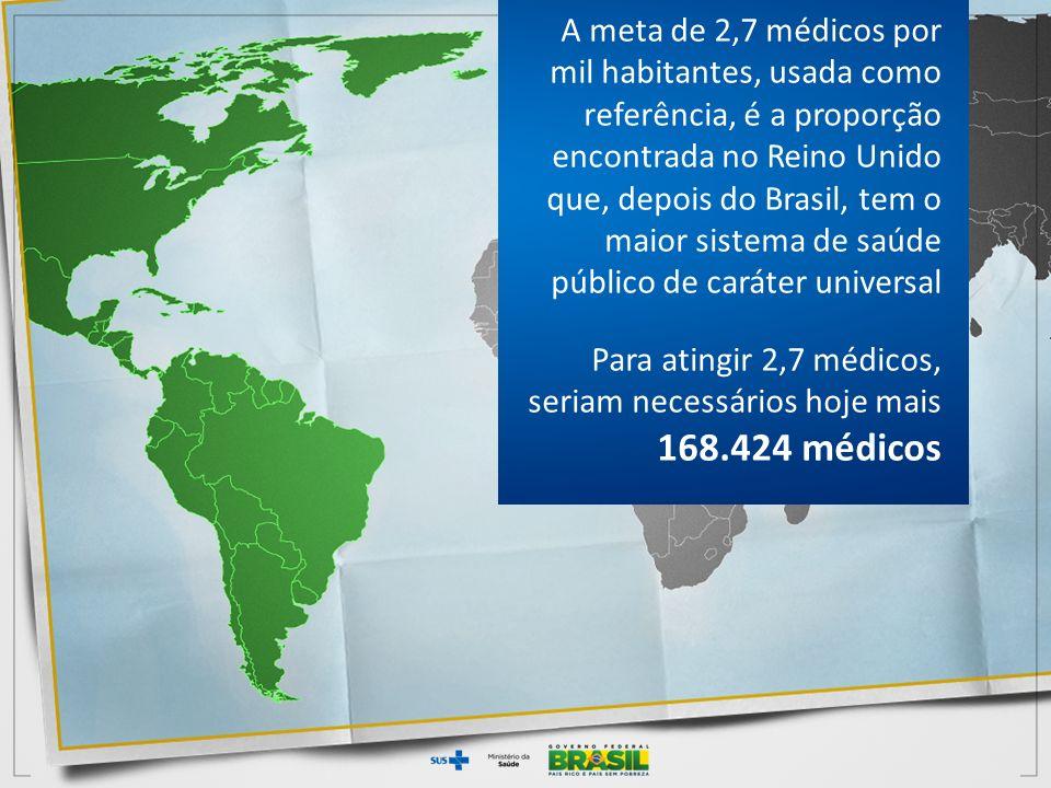 Para atingir 2,7 médicos, seriam necessários hoje mais 168.424 médicos