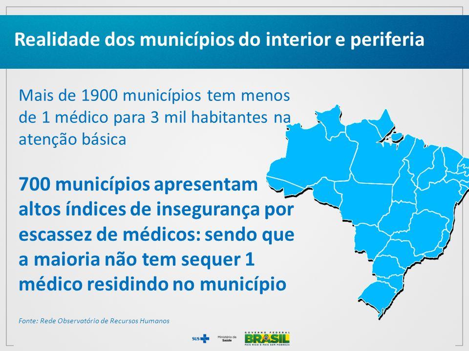 Realidade dos municípios do interior e periferia