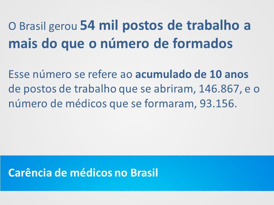 O Brasil gerou 54 mil postos de trabalho a mais do que o número de formados