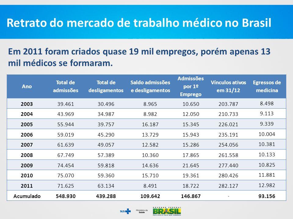 Retrato do mercado de trabalho médico no Brasil
