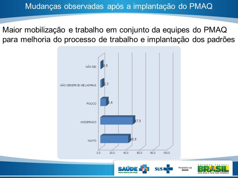 Mudanças observadas após a implantação do PMAQ