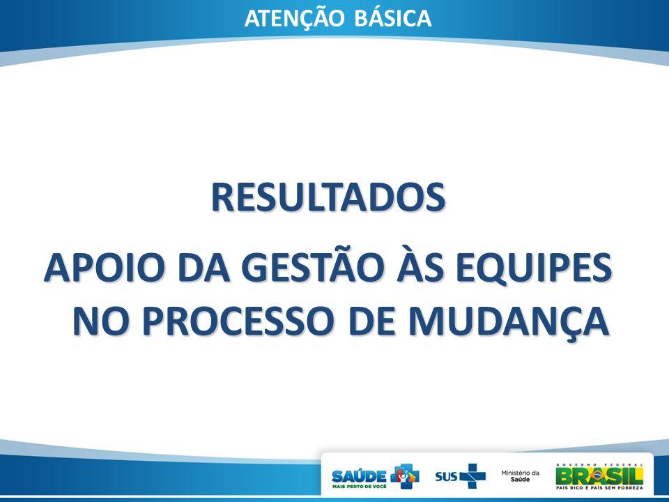 RESULTADOS APOIO DA GESTÃO ÀS EQUIPES NO PROCESSO DE MUDANÇA