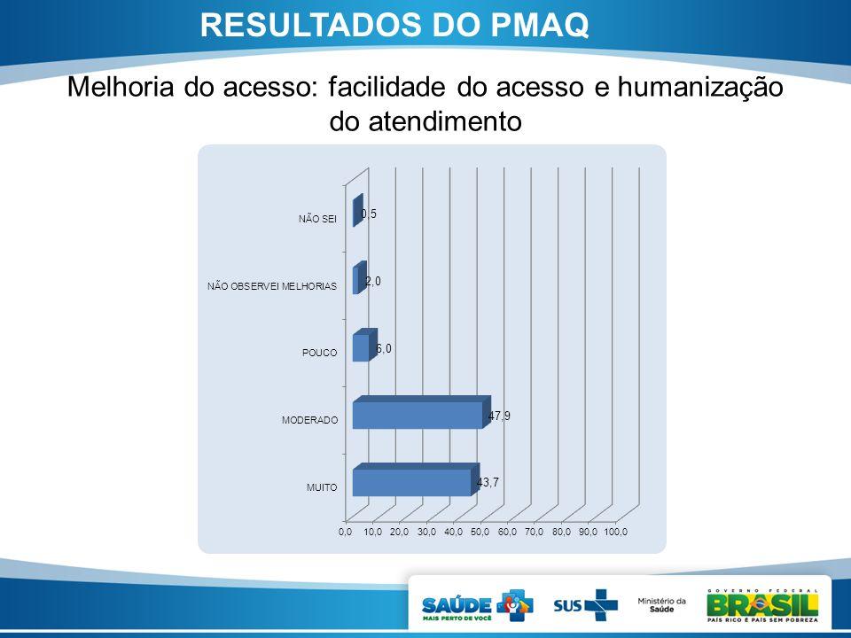 Melhoria do acesso: facilidade do acesso e humanização do atendimento