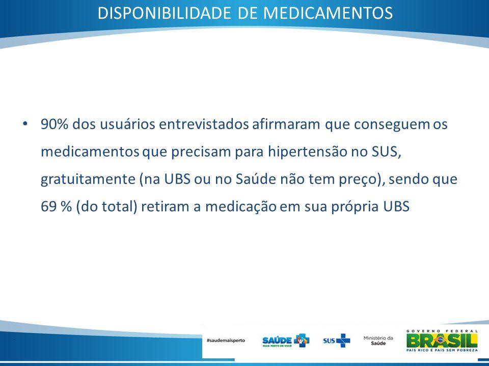 DISPONIBILIDADE DE MEDICAMENTOS
