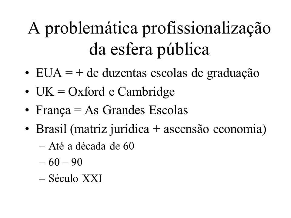 A problemática profissionalização da esfera pública