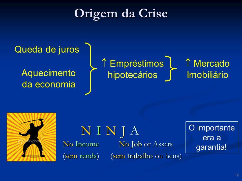 Origem da Crise N I N J A Queda de juros  Empréstimos hipotecários