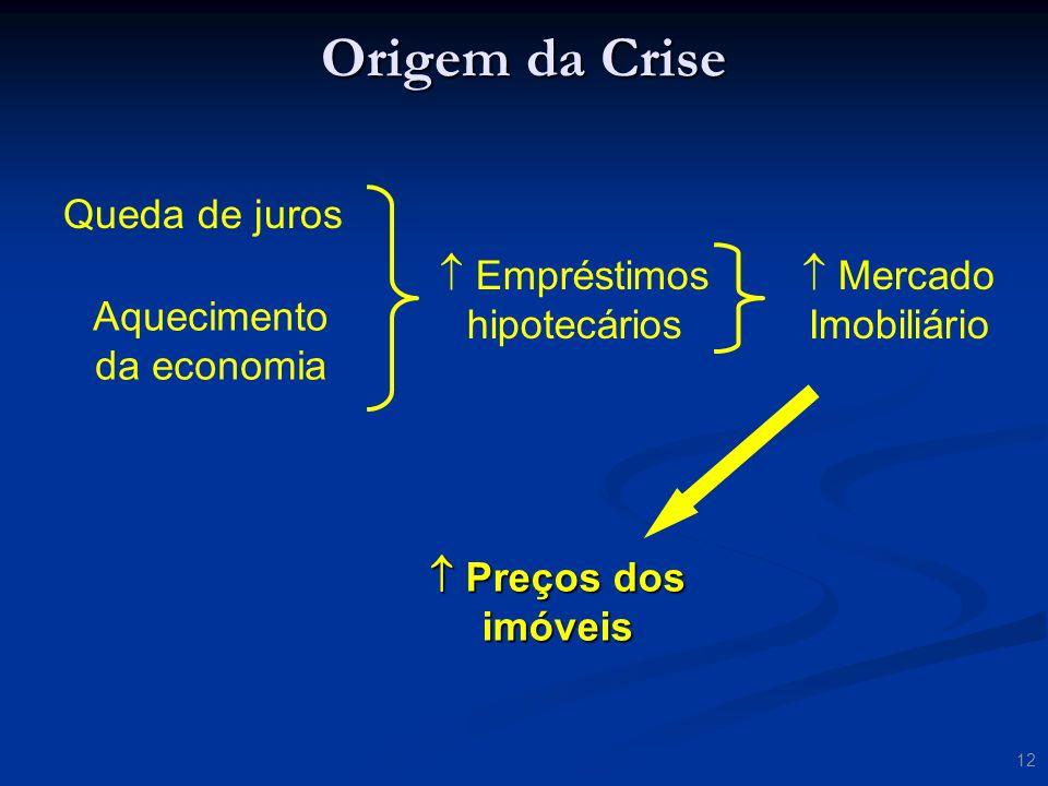 Origem da Crise Queda de juros  Empréstimos hipotecários