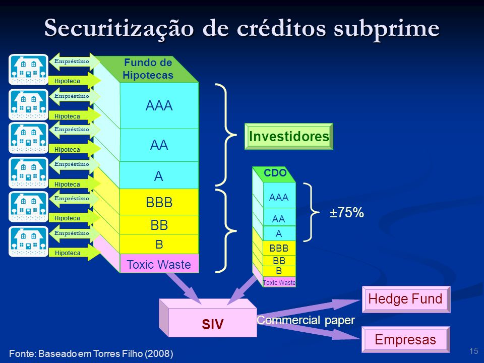 Securitização de créditos subprime