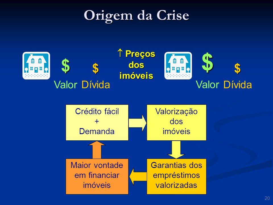 $ $ Origem da Crise $ $ Valor Valor Dívida Dívida  Preços dos imóveis