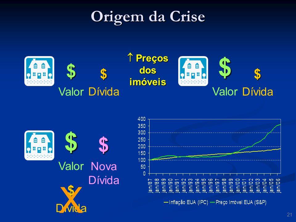 X $ $ $ $ Origem da Crise $ $ $ Valor Valor Dívida Dívida Valor