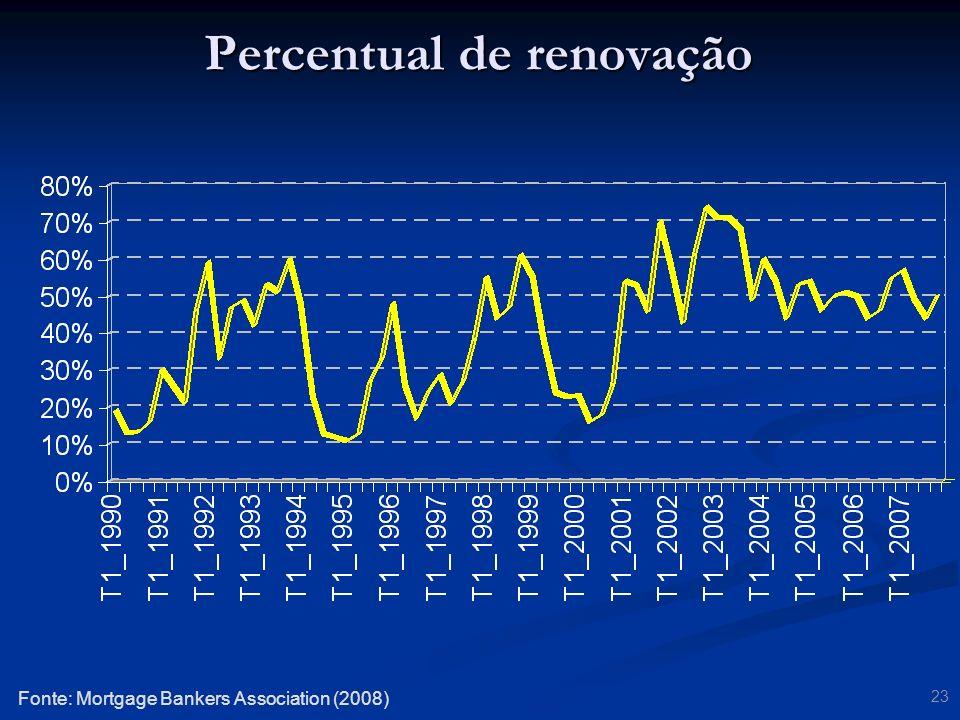 Percentual de renovação