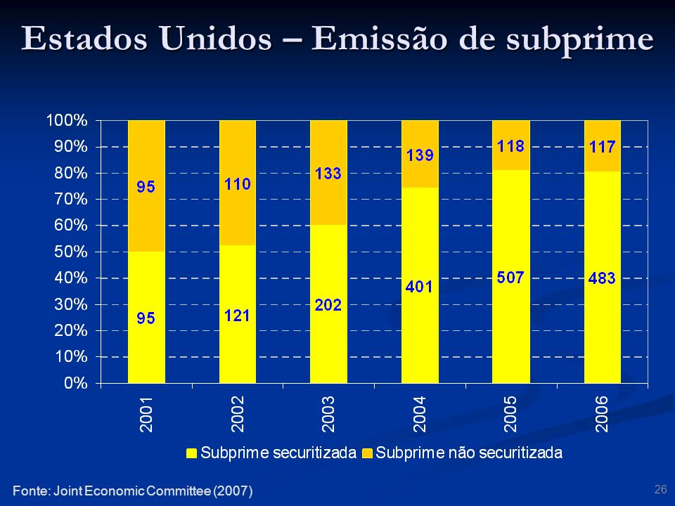 Estados Unidos – Emissão de subprime